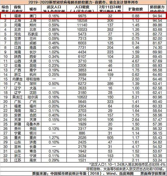 中国各省市防控能力.jpg